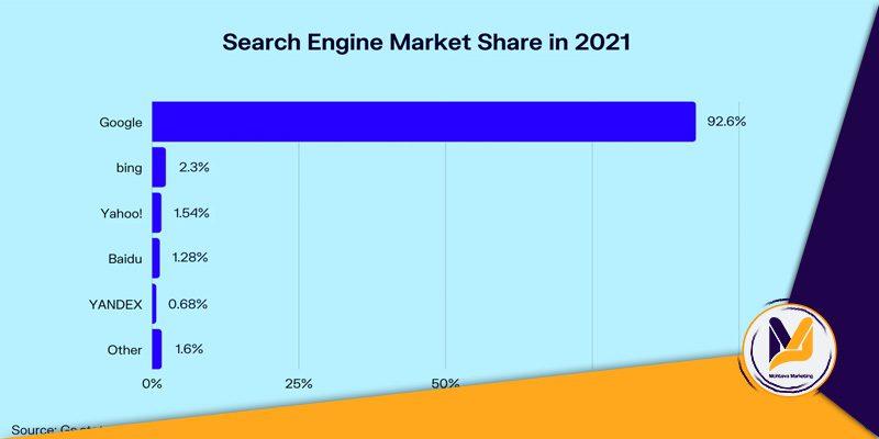 سهم گوگل از بازار موتورهای جستجو