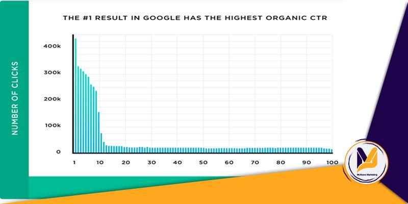 رتبه اول گوگل یعنی جذب 31.7 درصد کل کلیکها